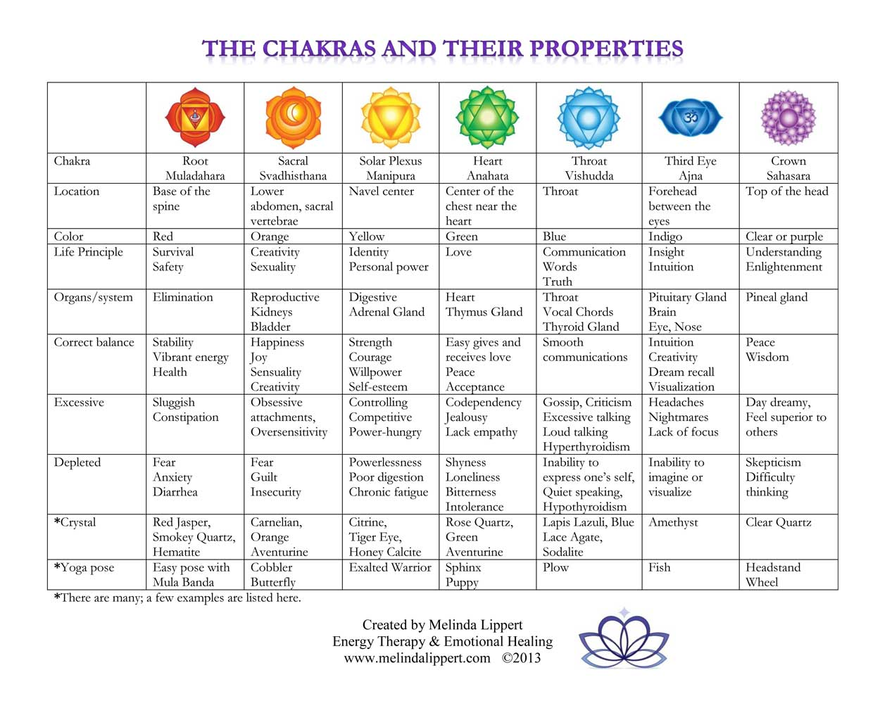 Click Here To Download A Chakra Chart